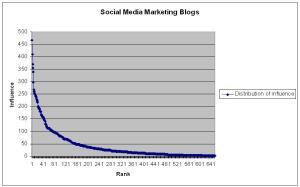 influence-social-media1