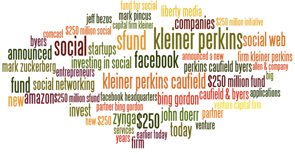 Expression cloud from top influencers in VC community