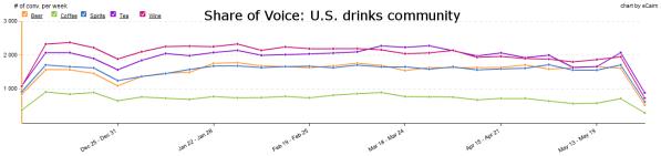 Share of Voice - U.S. drinks community