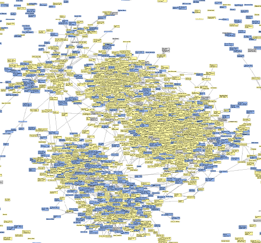 Network view of the Latin America and Spain social media communites.