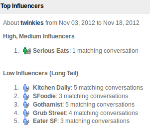 Top influencers mentioning Twinkies, by eCairn