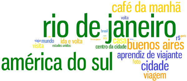 Top expressions from the Brazilian travel community, by eCairn