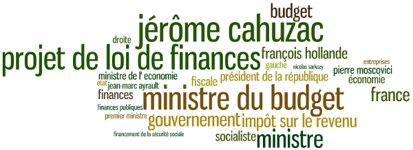 expression cloud for Cahuzac, Oct 01 - Dec 03, 2012
