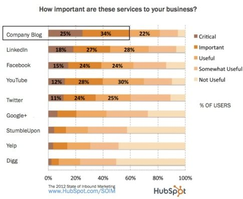Hubspot-Studie: Wie wichtig sind ausgewählte Social-Media-Dienste für Unternehmen?
