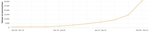 Trend for Valentine's day in social media (eCairn's database), 2014